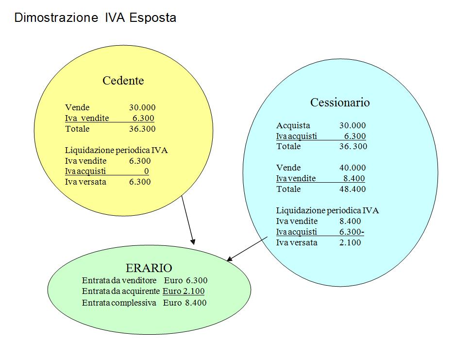 reverse_charge_iva_esposta