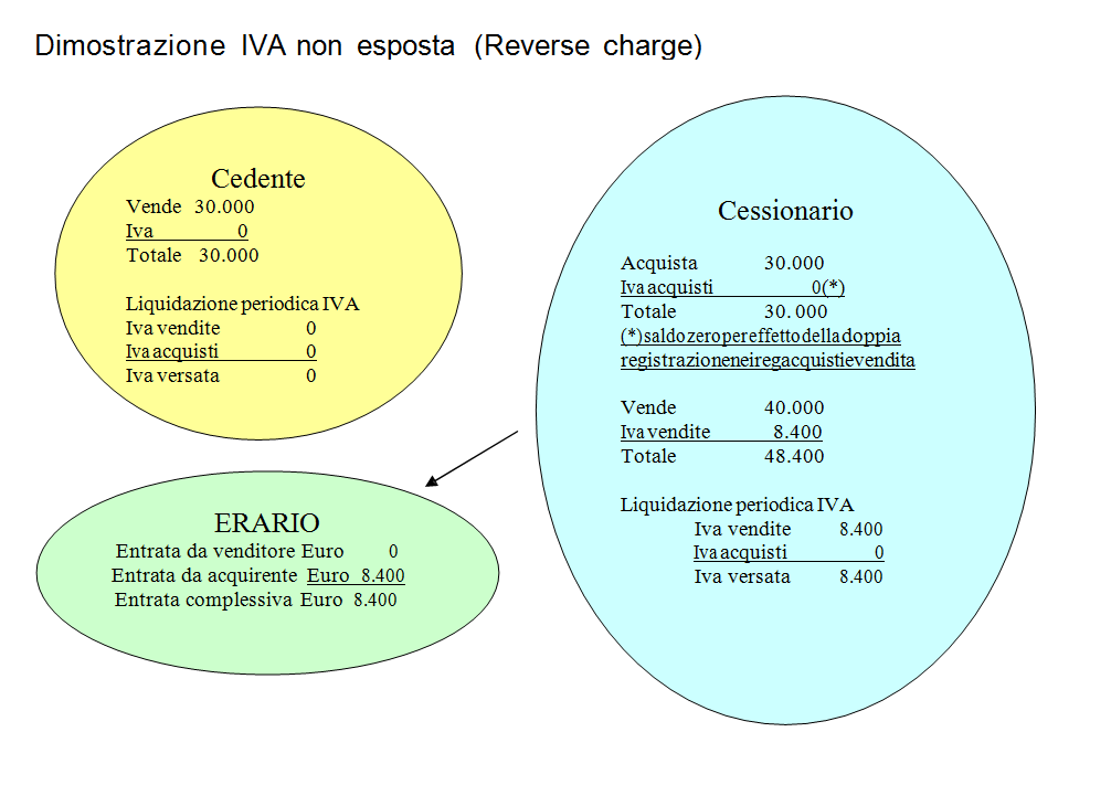 reverse_charge_iva_non_esposta