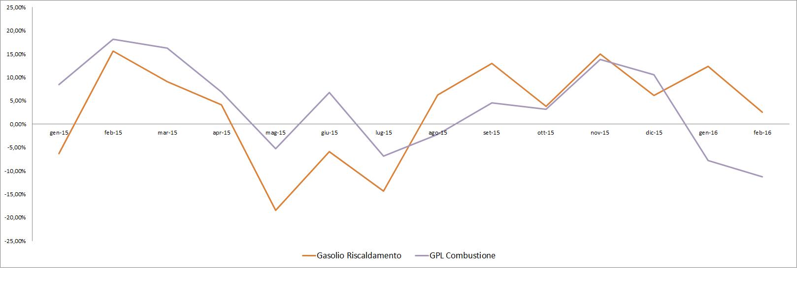 1_variazione anno precedente gasolio riscaldamento gpl