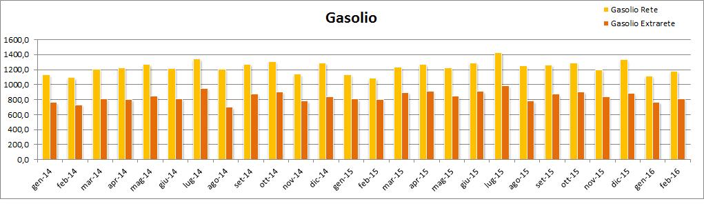 6_consumi_gasolio