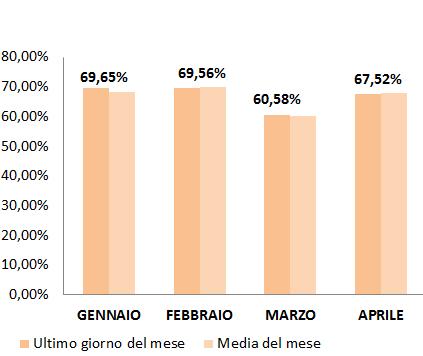 2016_1-quadrimestre_peso fiscale prezzo gasolio