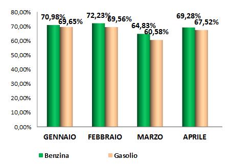 2016_1-quadrimestre_peso fiscale prezzo ultimo giorno del mese