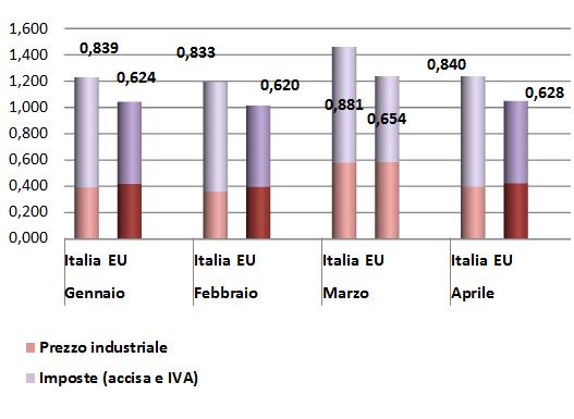 2016_1_quadr_ita-eu_composizione prezzo finale GASOLIO