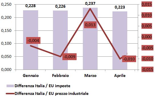 2016_1_quadr_ita-eu_differenza imposte differenza prezzo industriale