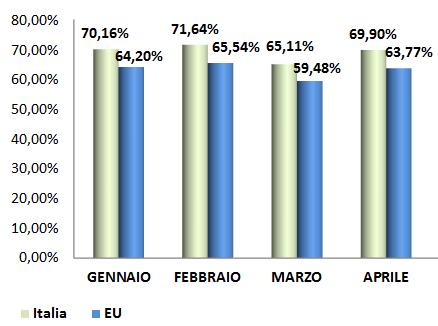 2016_1_quadr_ita-eu_peso fiscale prezzo benzina