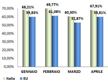 2016_1_quadr_ita-eu_peso fiscale prezzo gasolio